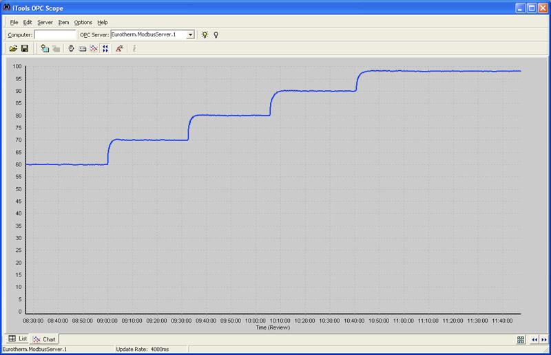 HygroStream Humidity Plot